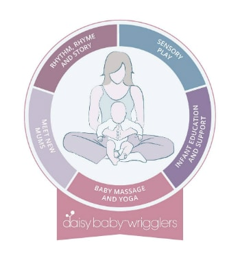 Wrigglers baby yoga classes